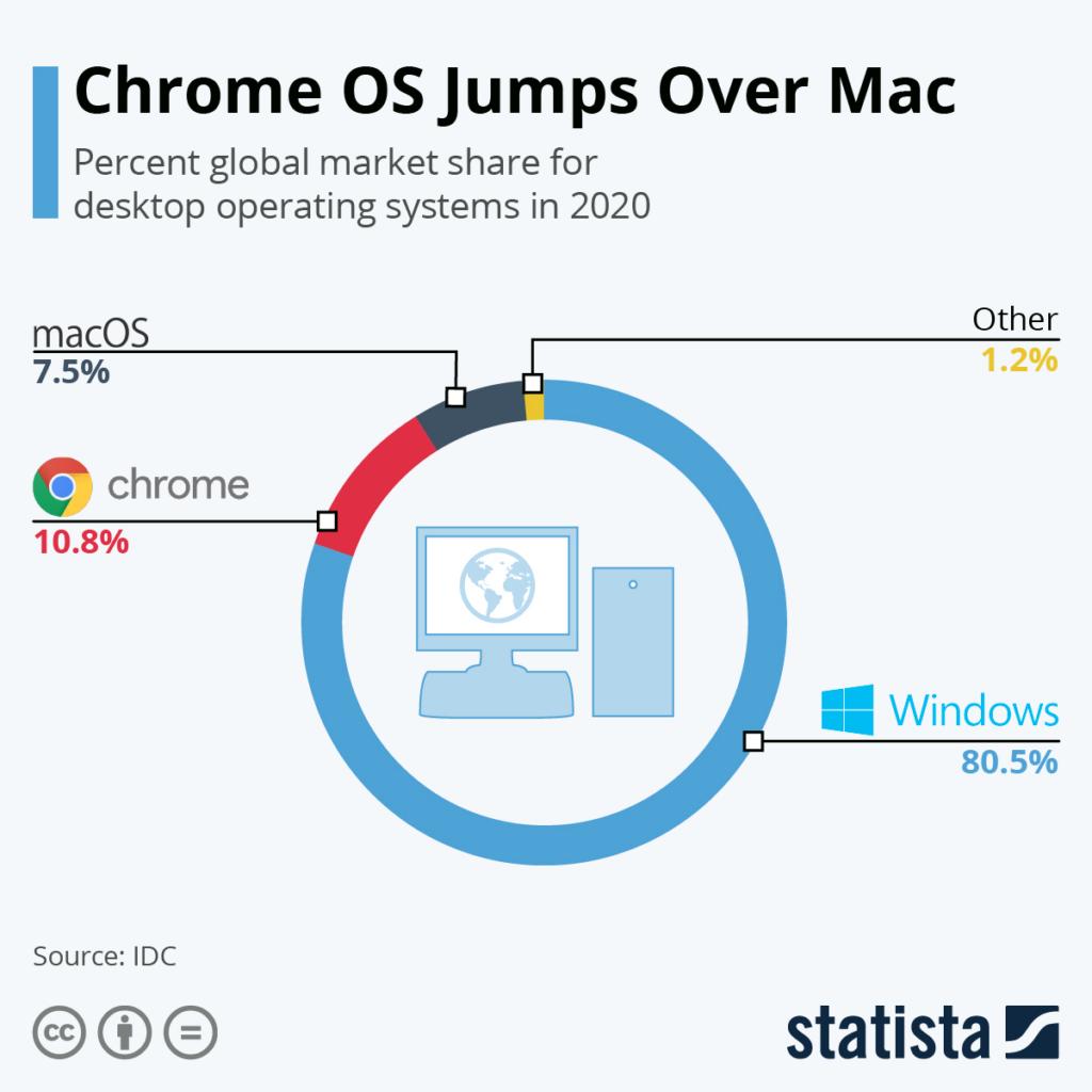 ChromeOS marktaandeel in 2020